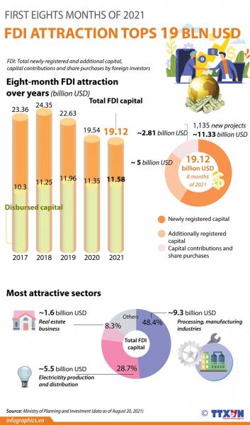 FDI attraction in eight months tops US$19 billion -0